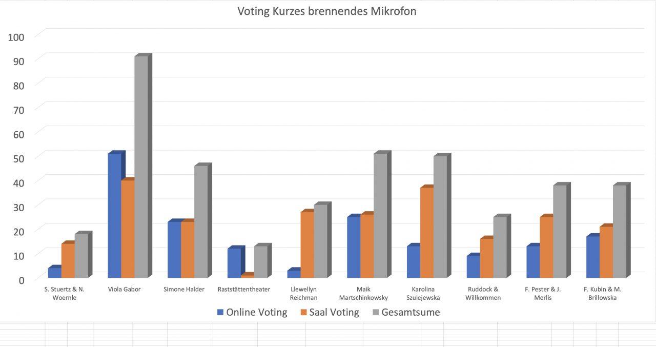 BHF2021 KBM Voting